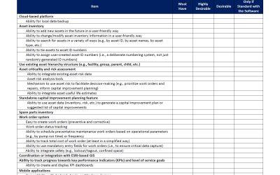 AM/CMMS Criteria Checklist